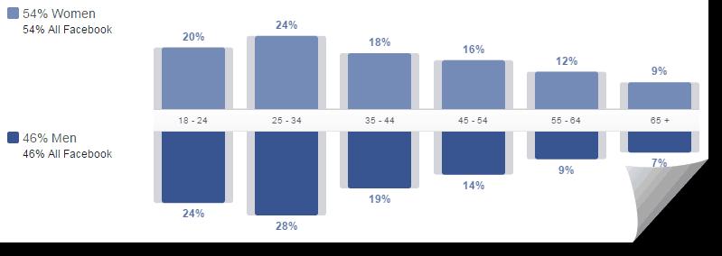 facebook-statistic