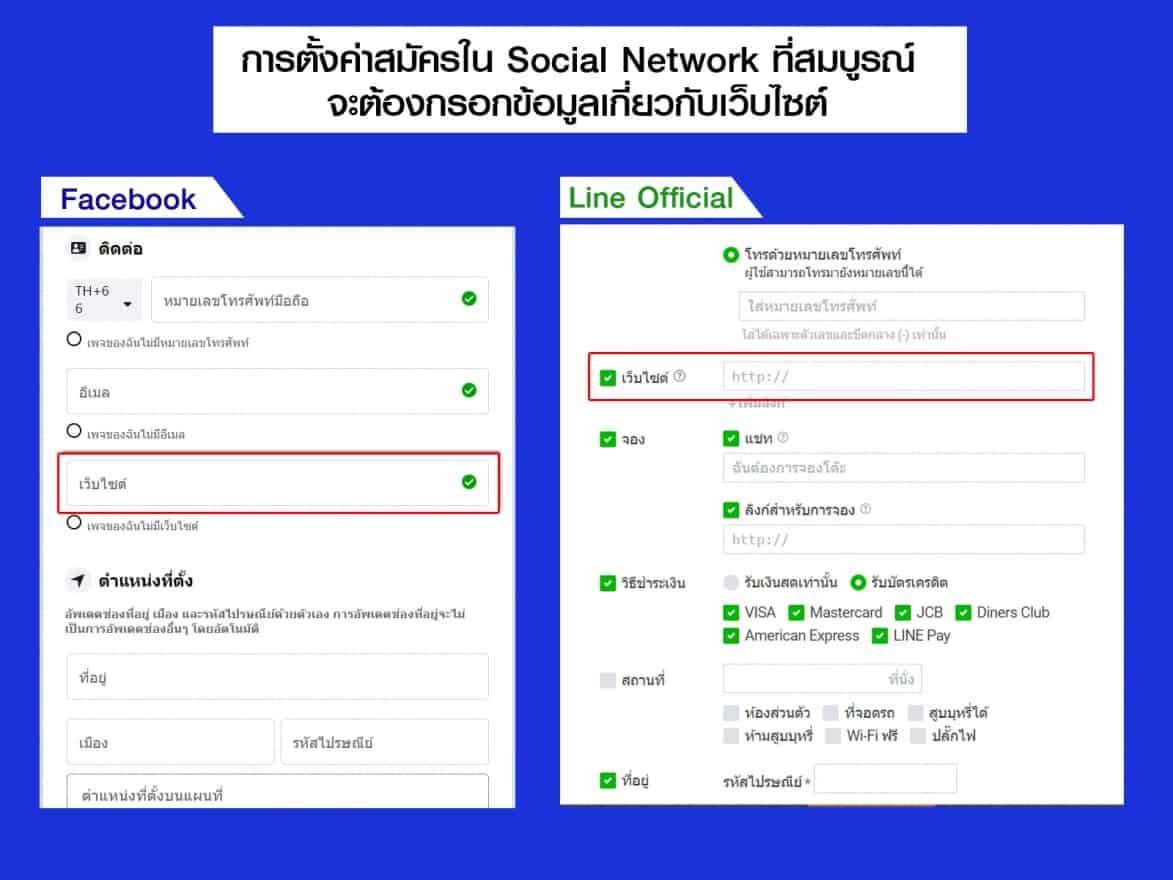 ตั้งค่า website ใน Social network